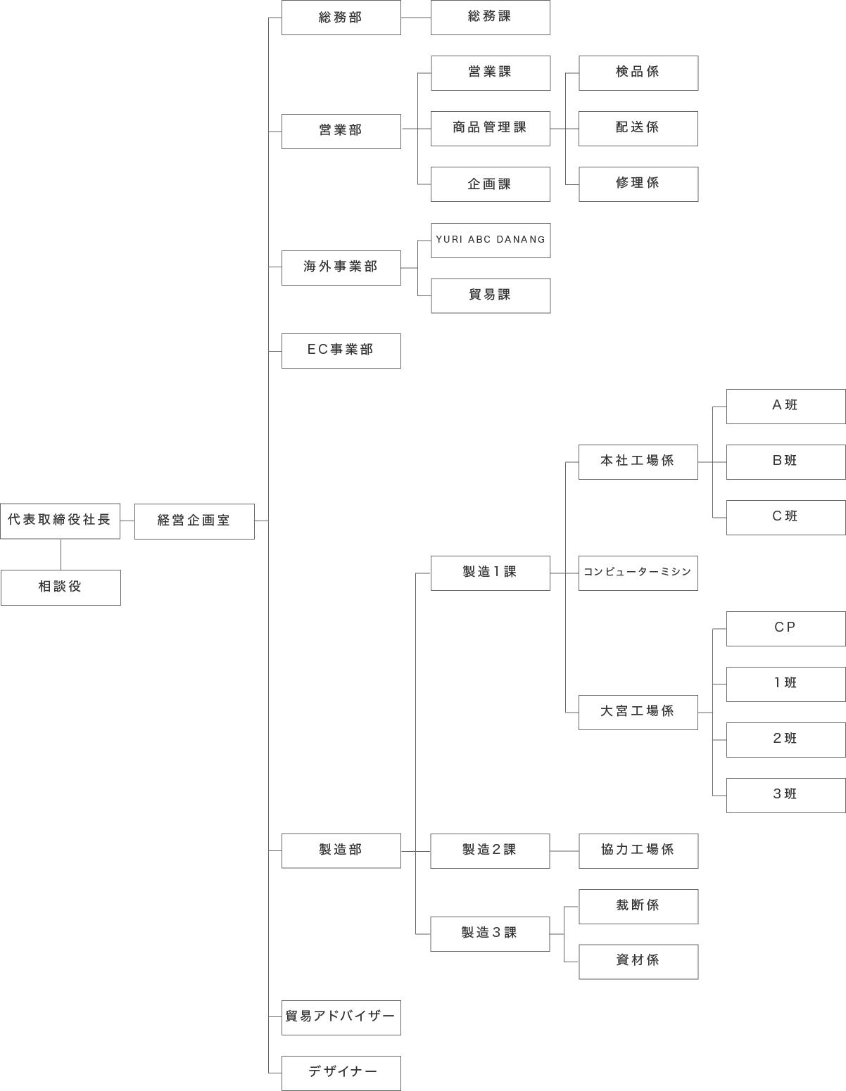 組織図 YURI CO.,LTD.